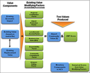 ACV Estimation Process